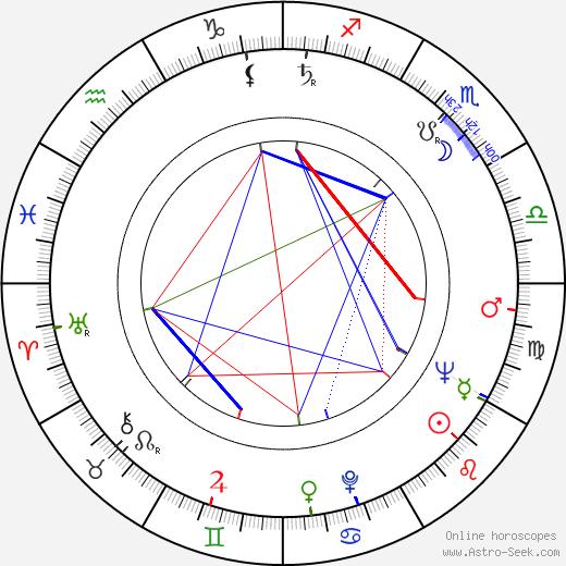 Erika Bauerová birth chart, Erika Bauerová astro natal horoscope, astrology