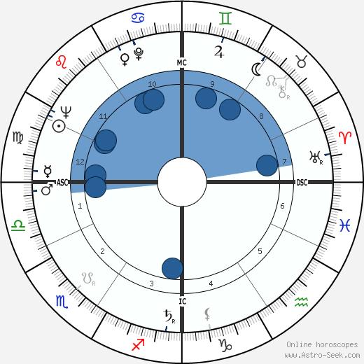 Giovanni Azzini wikipedia, horoscope, astrology, instagram