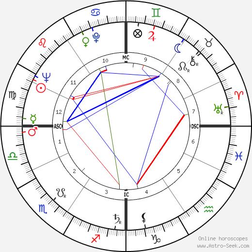 Джованни Адзини Giovanni Azzini день рождения гороскоп, Giovanni Azzini Натальная карта онлайн
