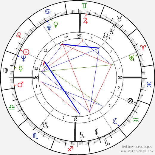 Юг Офре Hugues Aufray день рождения гороскоп, Hugues Aufray Натальная карта онлайн