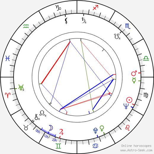 Ira Levin birth chart, Ira Levin astro natal horoscope, astrology