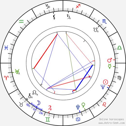 Jiří Hubač astro natal birth chart, Jiří Hubač horoscope, astrology