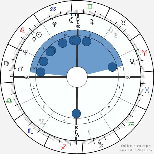 José Afonso wikipedia, horoscope, astrology, instagram