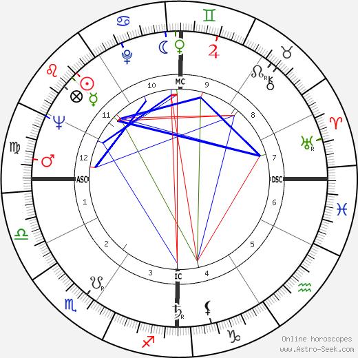 Жозе Афонсу José Afonso день рождения гороскоп, José Afonso Натальная карта онлайн