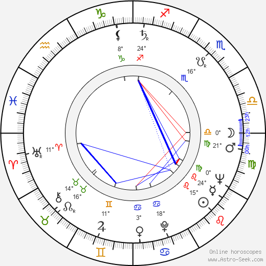 José Luis Borau birth chart, biography, wikipedia 2018, 2019