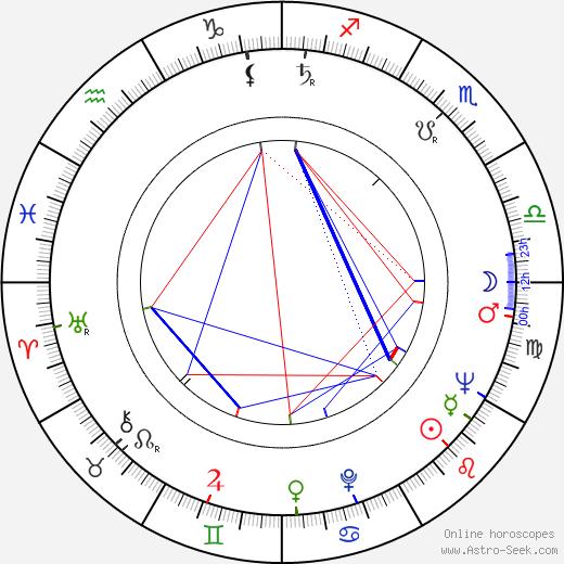 José Luis Borau astro natal birth chart, José Luis Borau horoscope, astrology