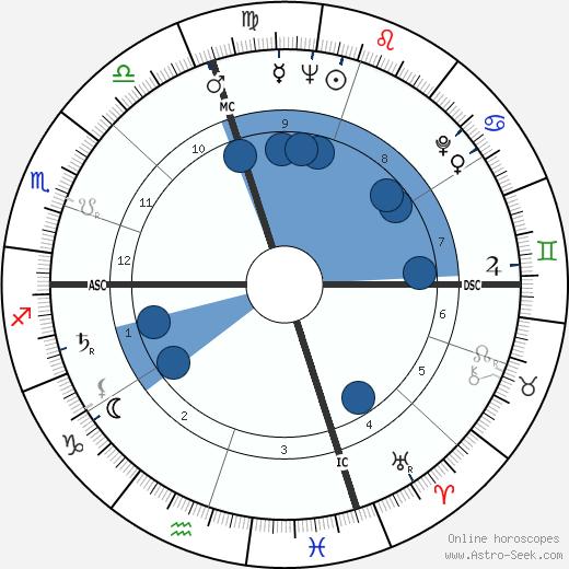 Joseph Scanlan wikipedia, horoscope, astrology, instagram