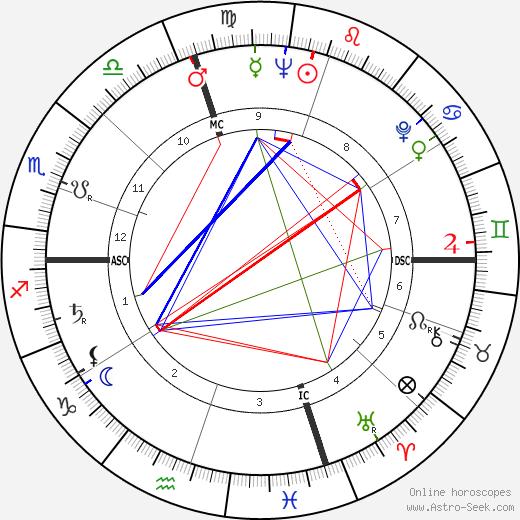 Joseph Scanlan tema natale, oroscopo, Joseph Scanlan oroscopi gratuiti, astrologia