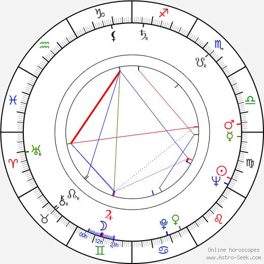 Ken Gampu birth chart, Ken Gampu astro natal horoscope, astrology