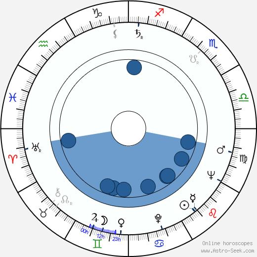 Leila Abashidze wikipedia, horoscope, astrology, instagram