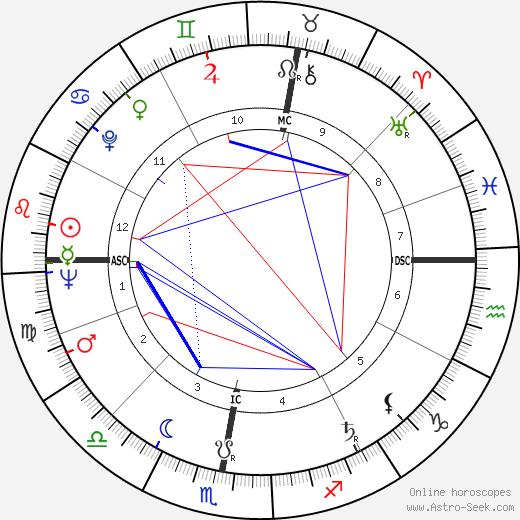 Lottery winner 6626 birth chart, Lottery winner 6626 astro natal horoscope, astrology