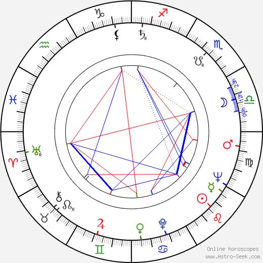 Malcolm Marmorstein день рождения гороскоп, Malcolm Marmorstein Натальная карта онлайн