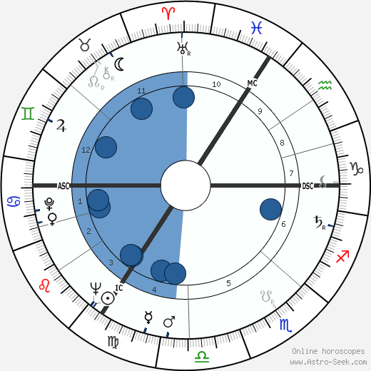 Maurice Tempelsman wikipedia, horoscope, astrology, instagram