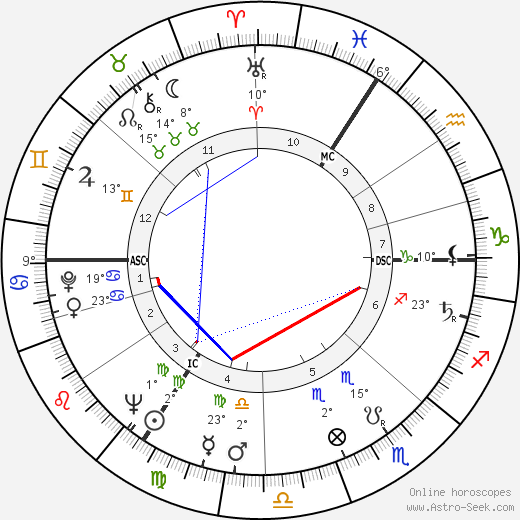 Maurice Tempelsman birth chart, biography, wikipedia 2019, 2020