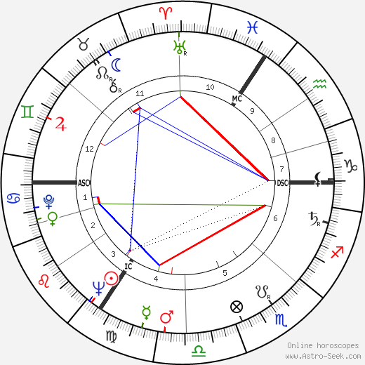 Maurice Tempelsman astro natal birth chart, Maurice Tempelsman horoscope, astrology