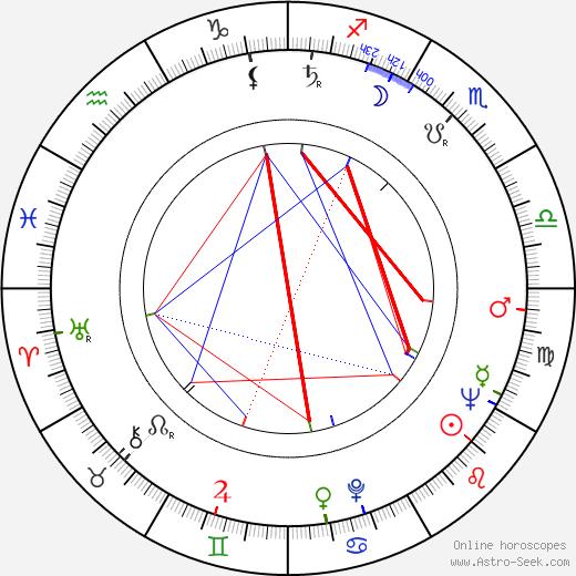 Mieczyslaw Waskowski astro natal birth chart, Mieczyslaw Waskowski horoscope, astrology