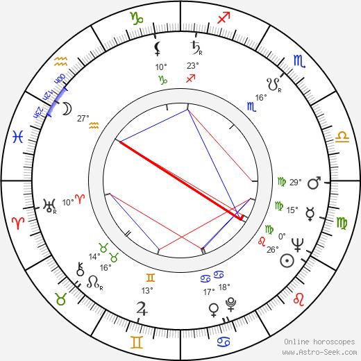 Miodrag Radovanovic birth chart, biography, wikipedia 2019, 2020