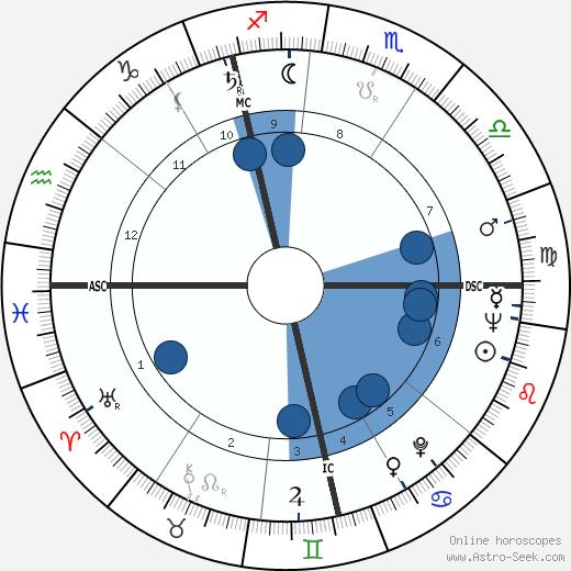 Nick Scheps wikipedia, horoscope, astrology, instagram