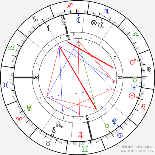 Nick Scheps tema natale, oroscopo, Nick Scheps oroscopi gratuiti, astrologia