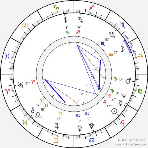 Oleg Strizhenov birth chart, biography, wikipedia 2019, 2020