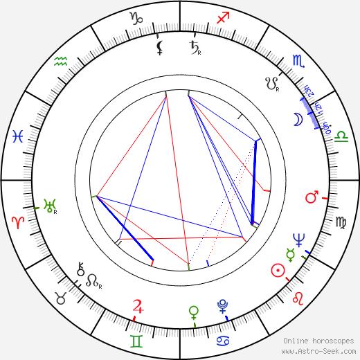 Oleg Strizhenov astro natal birth chart, Oleg Strizhenov horoscope, astrology