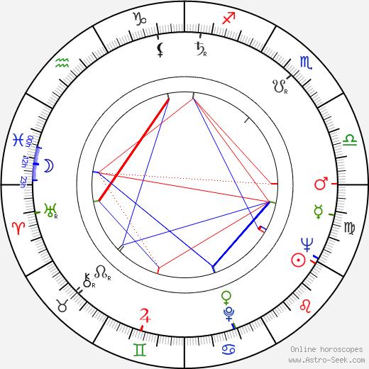 Pauli Toivonen astro natal birth chart, Pauli Toivonen horoscope, astrology