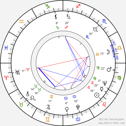 Pavel Robin birth chart, biography, wikipedia 2019, 2020
