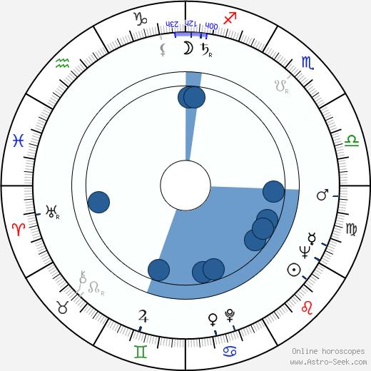 Pramod Chakravorty wikipedia, horoscope, astrology, instagram
