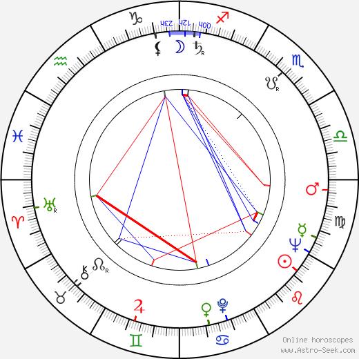 Pramod Chakravorty день рождения гороскоп, Pramod Chakravorty Натальная карта онлайн