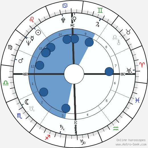 Raymond Cicci wikipedia, horoscope, astrology, instagram