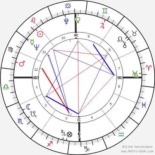 Raymond Cicci tema natale, oroscopo, Raymond Cicci oroscopi gratuiti, astrologia