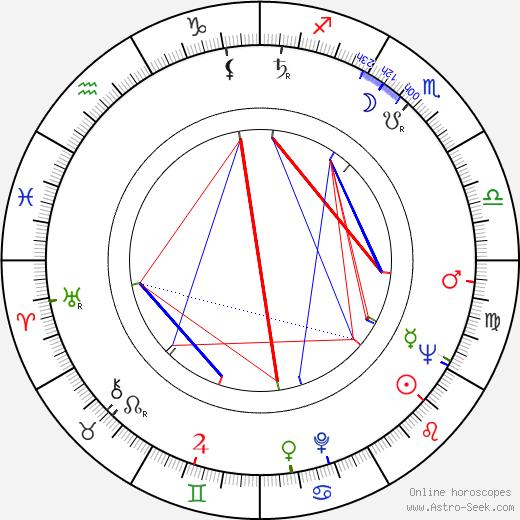 Sid Bernstein birth chart, Sid Bernstein astro natal horoscope, astrology