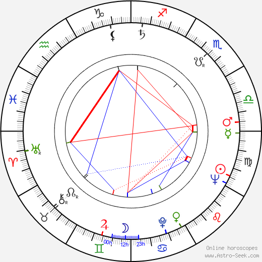 Susan Shaw tema natale, oroscopo, Susan Shaw oroscopi gratuiti, astrologia