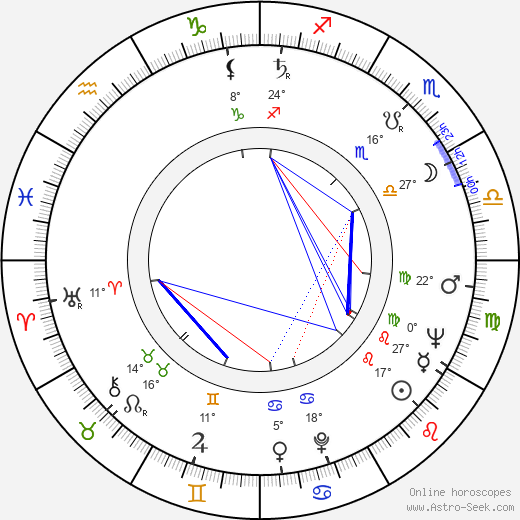 Tamara Buciuceanu-Botez birth chart, biography, wikipedia 2019, 2020