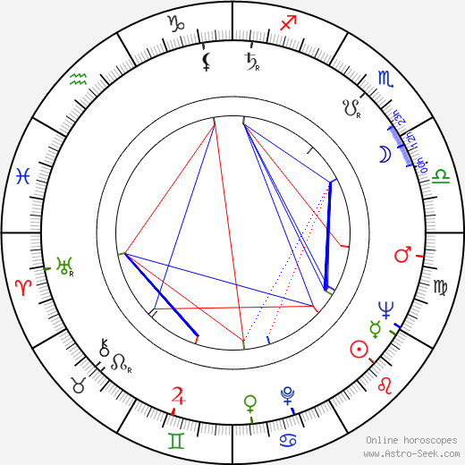 Tamara Buciuceanu-Botez astro natal birth chart, Tamara Buciuceanu-Botez horoscope, astrology