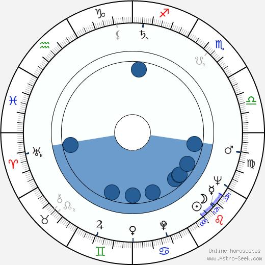 Tsai Wan-tsai wikipedia, horoscope, astrology, instagram