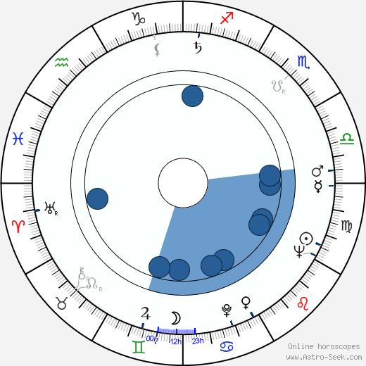 Valentin Karavaev wikipedia, horoscope, astrology, instagram