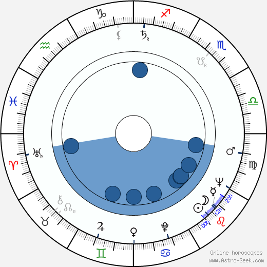 Ville Repo horoscope, astrology, sign, zodiac, date of birth, instagram