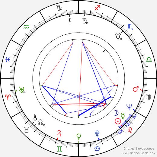 Ville Repo horoscope, astrology, Ville Repo astro natal birth chart