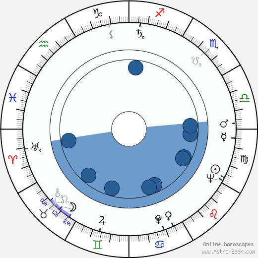 Wilford Leach wikipedia, horoscope, astrology, instagram