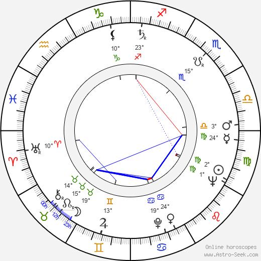 Wilford Leach birth chart, biography, wikipedia 2019, 2020
