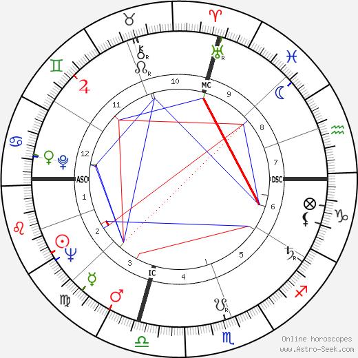 X. J. Kennedy tema natale, oroscopo, X. J. Kennedy oroscopi gratuiti, astrologia