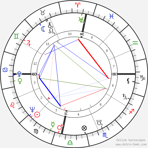 Yasser Arafat astro natal birth chart, Yasser Arafat horoscope, astrology