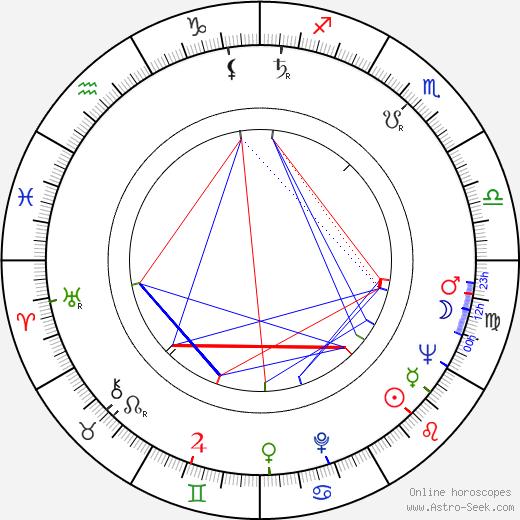 Zuzanna Helska birth chart, Zuzanna Helska astro natal horoscope, astrology