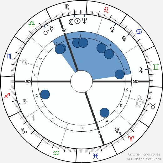 Anna Maria Mussolini wikipedia, horoscope, astrology, instagram