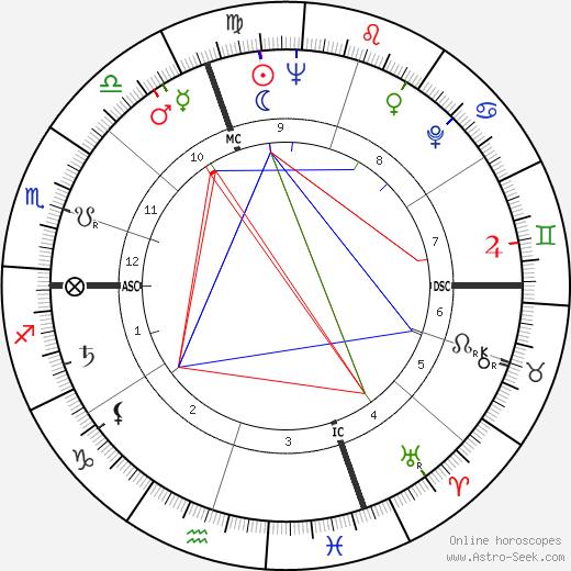 Anna Maria Mussolini astro natal birth chart, Anna Maria Mussolini horoscope, astrology