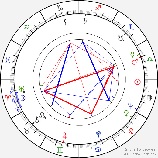 Anne Meara astro natal birth chart, Anne Meara horoscope, astrology