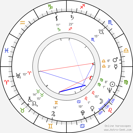 Anne Ramsey birth chart, biography, wikipedia 2018, 2019