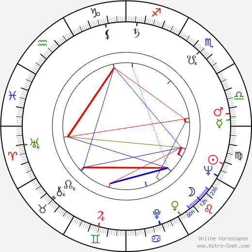 Anne Ramsey astro natal birth chart, Anne Ramsey horoscope, astrology