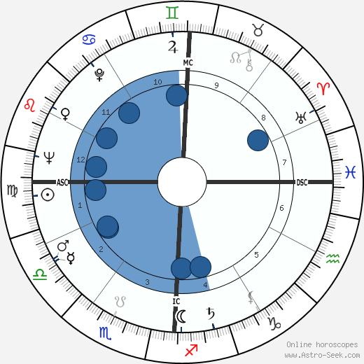 Arnold Palmer wikipedia, horoscope, astrology, instagram